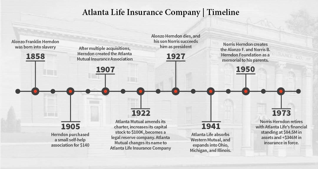 atlanta-life-timeline